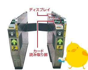 自動改札機のご利用方法 Toica jr東海
