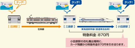 新幹線 定期 券 料金